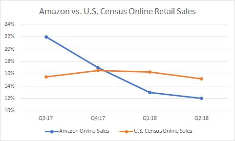 amazon vs us online