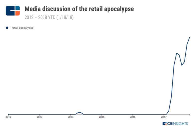 retail apocalypse noticias