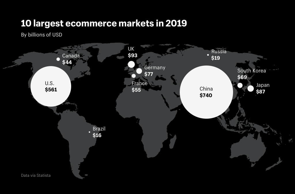 10_largest_ecommerce_markets_in_2019