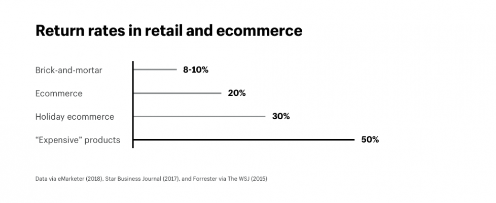 Return_rates_in_retail_and_ecommerce