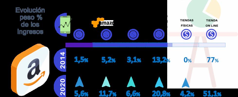 EVOLUCIÓN PESO% INGRESOS AMAZON .FUENTE RETAILNEWSTRENDS .FOTO